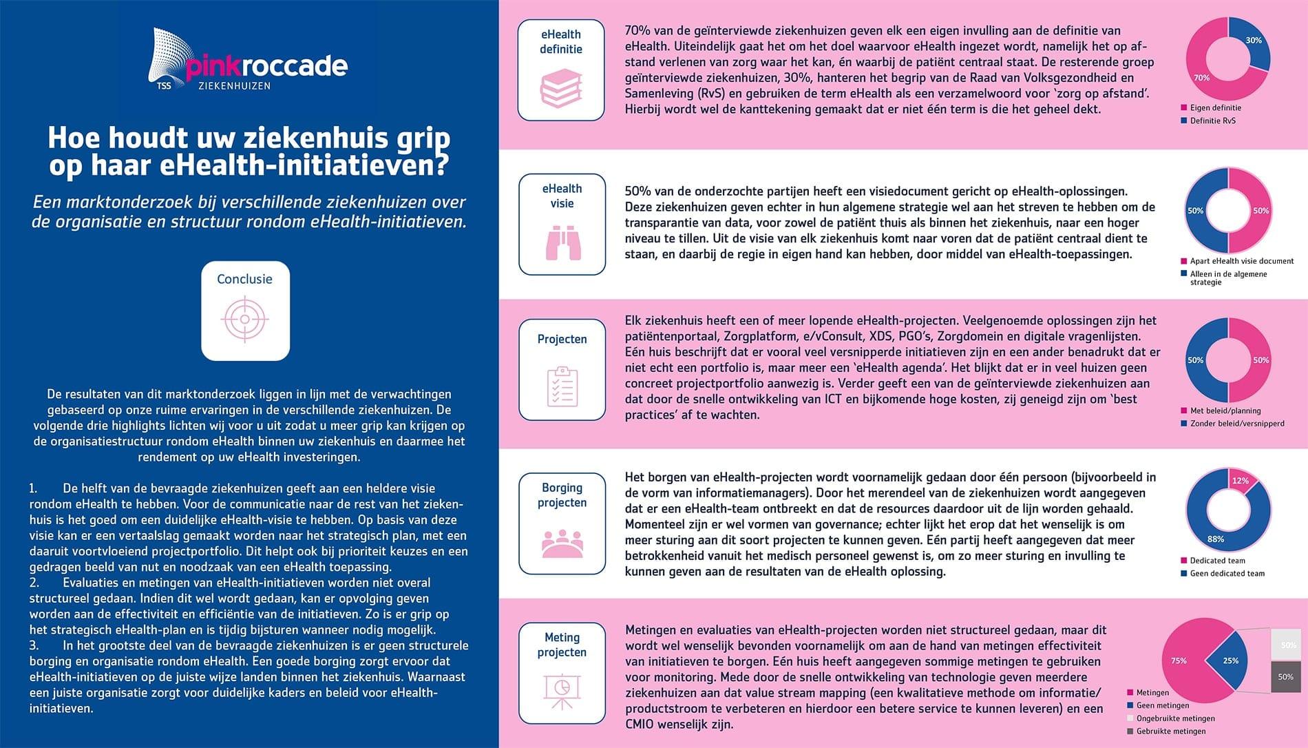 eHealth marktonderzoek door PinkRoccade Ziekenhuizen