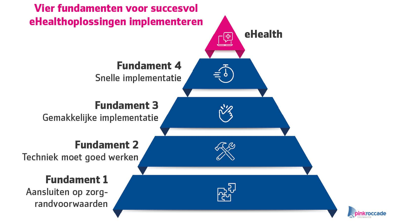 eHealth fundamenten piramide PinkRoccade Ziekenhuizen